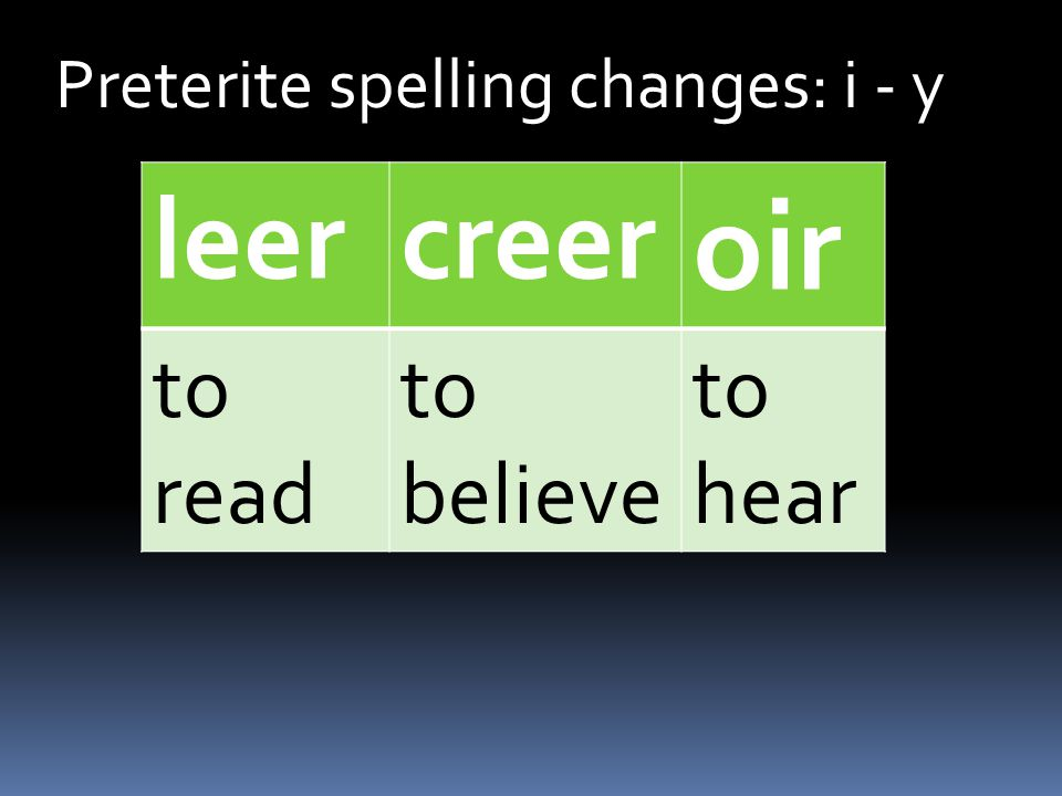 Preterite spelling changes: i - y leercreer oir to read to believe to hear