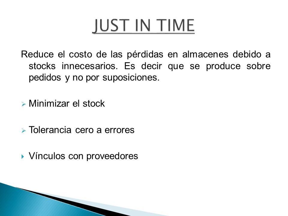 Reduce el costo de las pérdidas en almacenes debido a stocks innecesarios. Es decir que se produce sobre pedidos y no por suposiciones. Minimizar el s