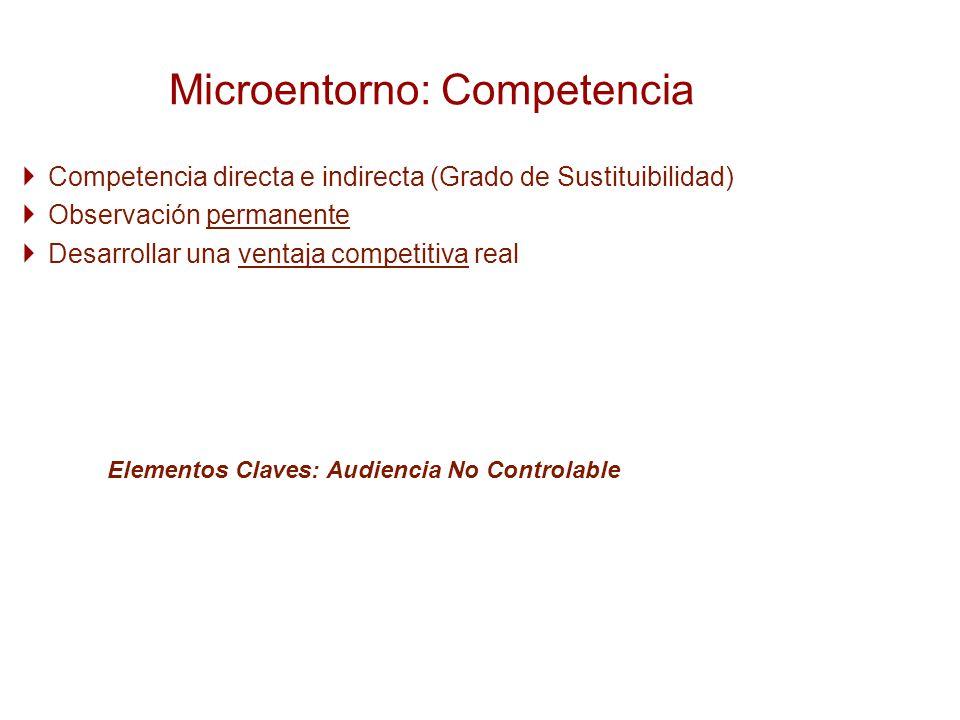 Competencia directa e indirecta (Grado de Sustituibilidad) Observación permanente Desarrollar una ventaja competitiva real Microentorno: Competencia E