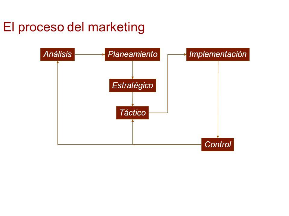 Fortalezas y Debilidades (Frente Interno) Oportunidades y Amenazas (Frente Externo) Elemento clave: Retroalimentación El proceso del marketing: Análisis FO DA PresenteFuturo F InternoF Externo