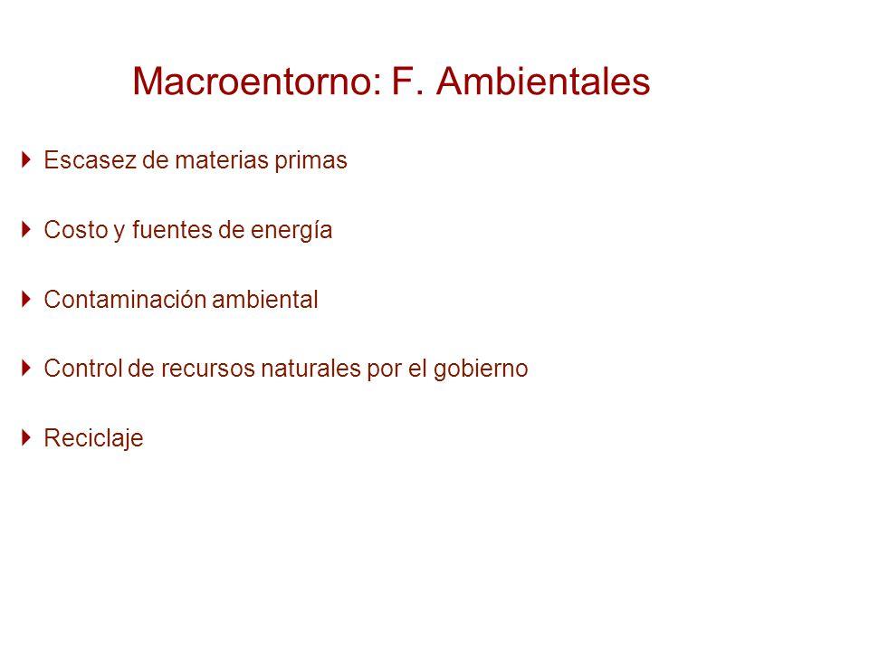 Escasez de materias primas Costo y fuentes de energía Contaminación ambiental Control de recursos naturales por el gobierno Reciclaje Macroentorno: F.