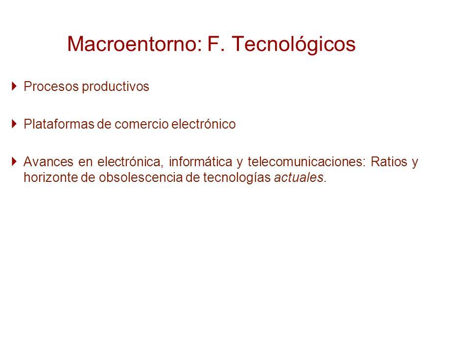 Procesos productivos Plataformas de comercio electrónico Avances en electrónica, informática y telecomunicaciones: Ratios y horizonte de obsolescencia