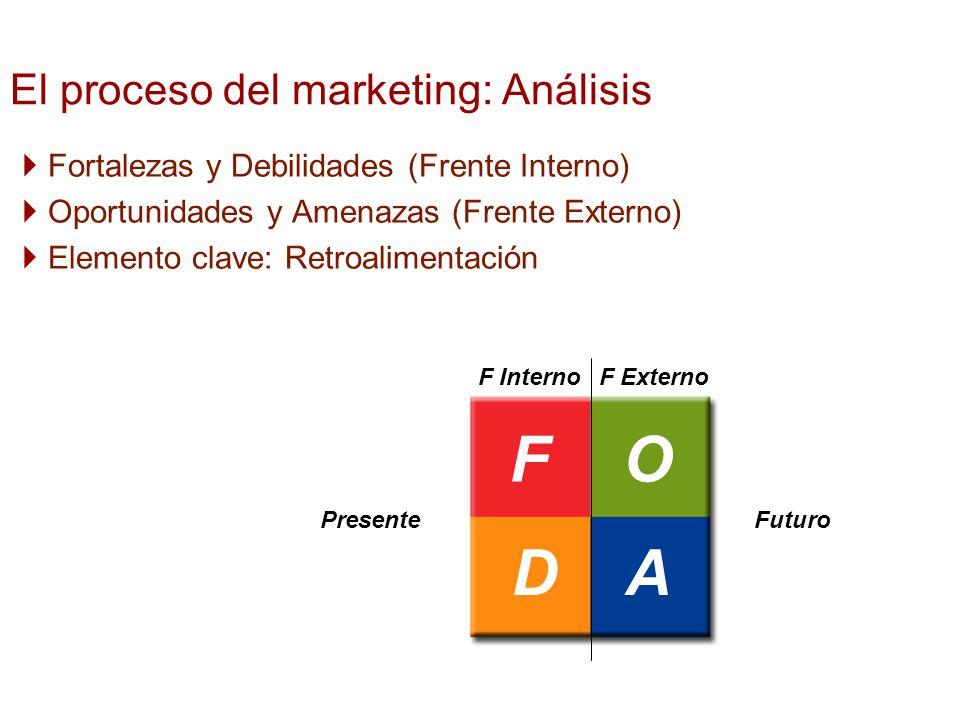 Fortalezas y Debilidades (Frente Interno) Oportunidades y Amenazas (Frente Externo) Elemento clave: Retroalimentación El proceso del marketing: Anális