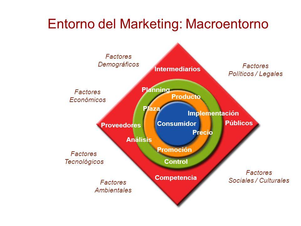 Ensayando una definición: ¿Qué es el entorno del marketing.