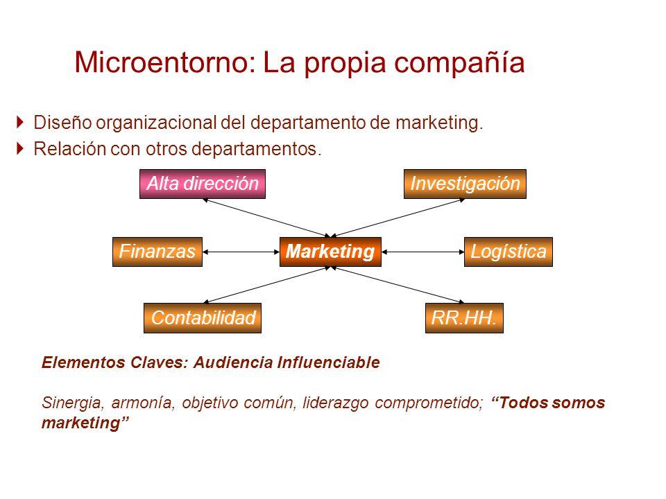 Diseño organizacional del departamento de marketing. Relación con otros departamentos. Microentorno: La propia compañía Elementos Claves: Audiencia In