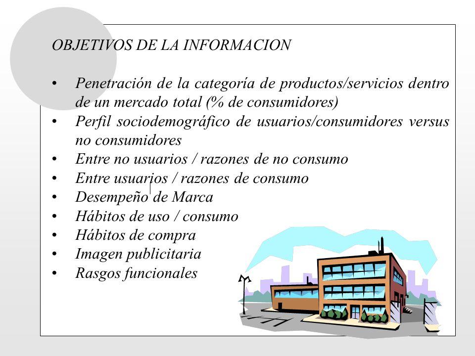 OBJETIVOS DE LA INFORMACION Penetración de la categoría de productos/servicios dentro de un mercado total (% de consumidores) Perfil sociodemográfico