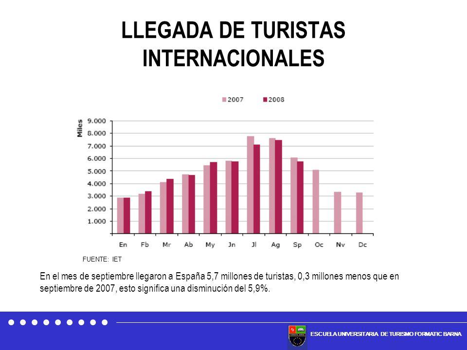 ESCUELA UNIVERSITARIA DE TURISMO FORMATIC BARNA LLEGADA DE TURISTAS INTERNACIONALES En el mes de septiembre llegaron a España 5,7 millones de turistas