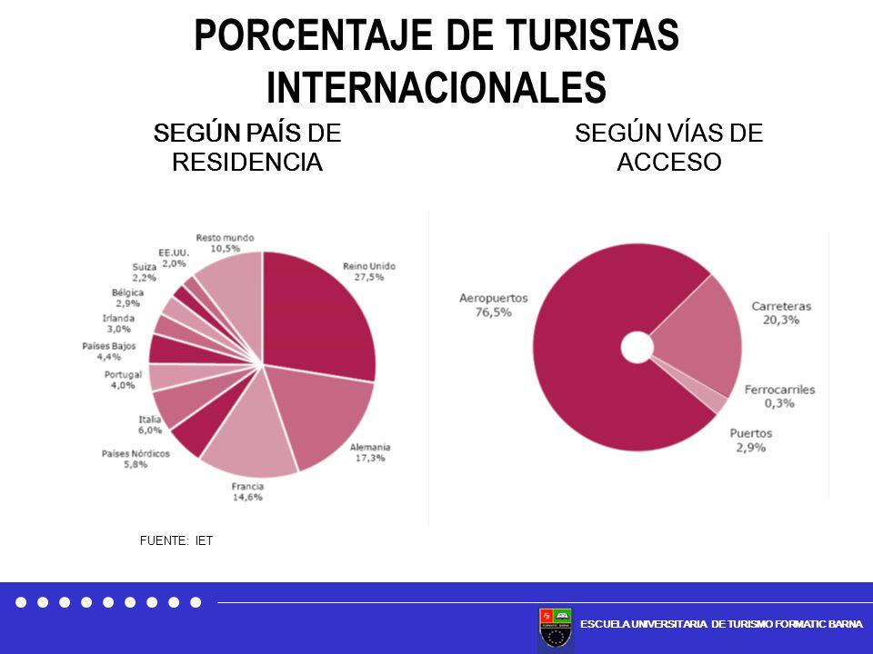 ESCUELA UNIVERSITARIA DE TURISMO FORMATIC BARNA SEGÚN PAÍS DE RESIDENCIA SEGÚN VÍAS DE ACCESO SEGÚN PAÍS DE RESIDENCIA SEGÚN VÍAS DE ACCESO SEGÚN PAÍS