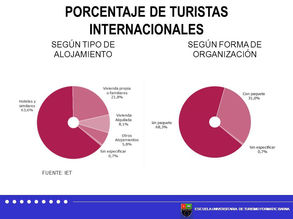 ESCUELA UNIVERSITARIA DE TURISMO FORMATIC BARNA PORCENTAJE DE TURISTAS INTERNACIONALES SEGÚN FORMA DE ORGANIZACIÓN SEGÚN TIPO DE ALOJAMIENTO FUENTE: I