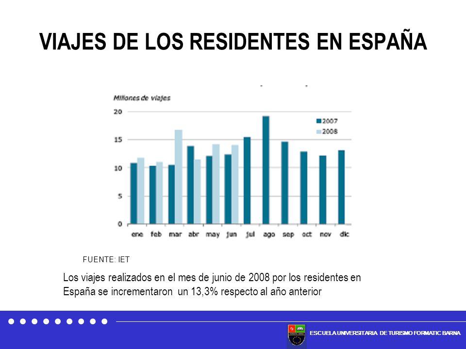 ESCUELA UNIVERSITARIA DE TURISMO FORMATIC BARNA VIAJES DE LOS RESIDENTES EN ESPAÑA Los viajes realizados en el mes de junio de 2008 por los residentes