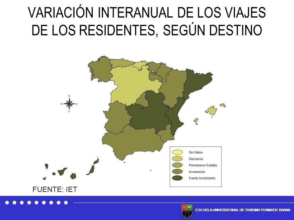 ESCUELA UNIVERSITARIA DE TURISMO FORMATIC BARNA VARIACIÓN INTERANUAL DE LOS VIAJES DE LOS RESIDENTES, SEGÚN DESTINO FUENTE: IET