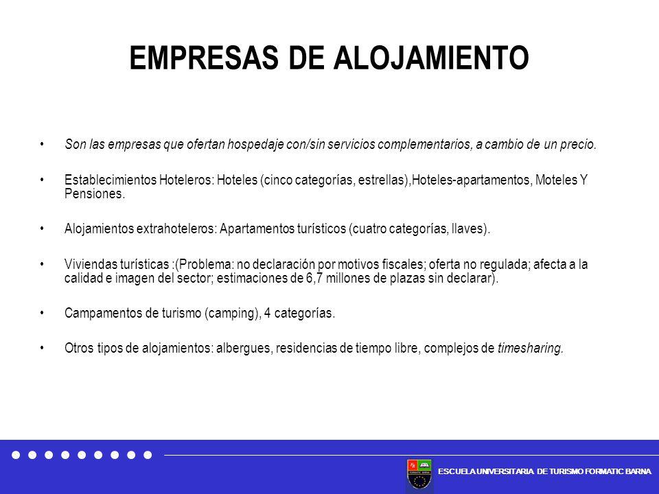 ESCUELA UNIVERSITARIA DE TURISMO FORMATIC BARNA EMPRESAS DE ALOJAMIENTO Son las empresas que ofertan hospedaje con/sin servicios complementarios, a ca