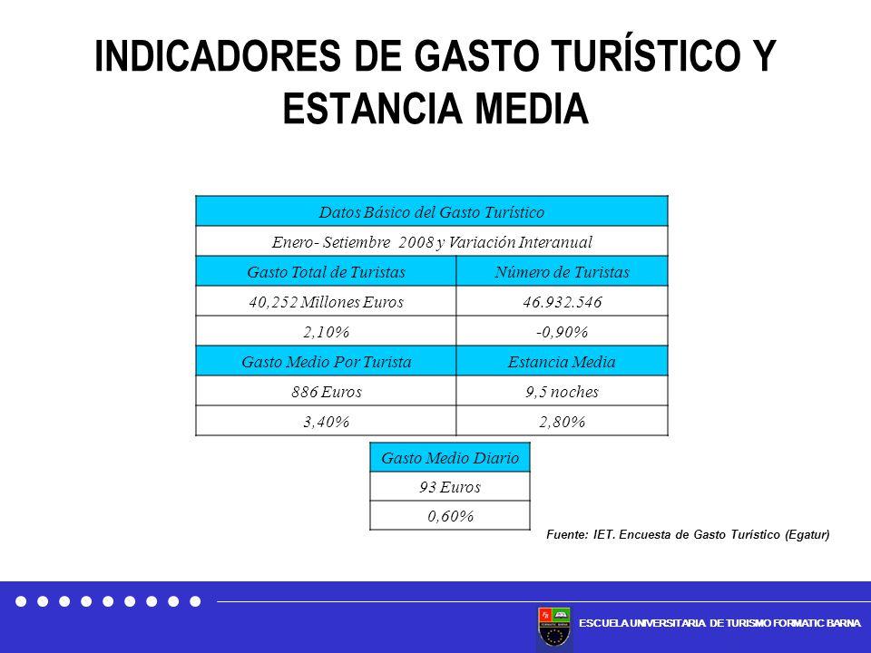 ESCUELA UNIVERSITARIA DE TURISMO FORMATIC BARNA INDICADORES DE GASTO TURÍSTICO Y ESTANCIA MEDIA Datos Básico del Gasto Turístico Enero- Setiembre 2008