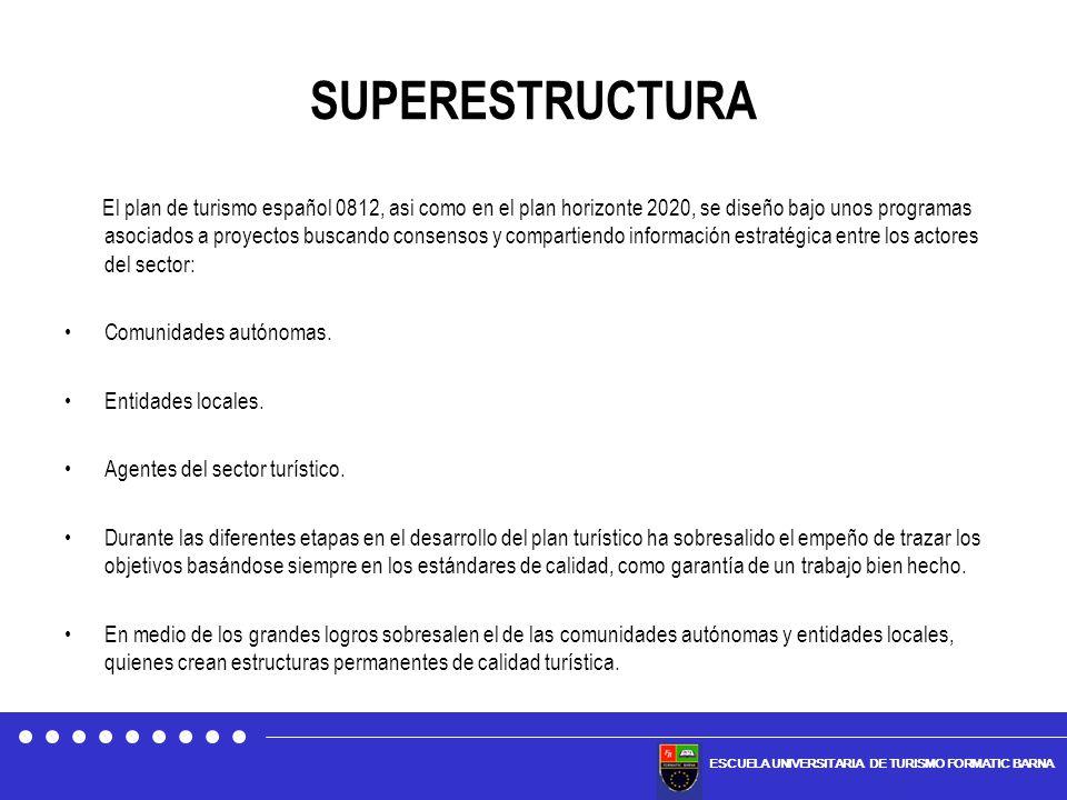 ESCUELA UNIVERSITARIA DE TURISMO FORMATIC BARNA SUPERESTRUCTURA El plan de turismo español 0812, asi como en el plan horizonte 2020, se diseño bajo un