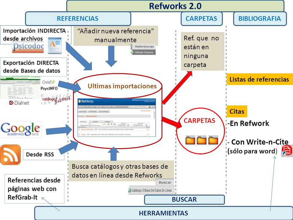 Añadir nueva referencia manualmente Busca catálogos y otras bases de datos en línea desde Refworks Importación INDIRECTA desde archivos Desde RSS - - - - - - - - - - - - - - - - - - - - - - - - - - - - - - - - - - - - - - - - - - - - - - - - - - - - - - - - - - - - - - - - - - - - - - - - - - - - - - - - - - - - - - - REFERENCIAS Ultimas importaciones Exportación DIRECTA desde Bases de datos CARPETAS Ref.