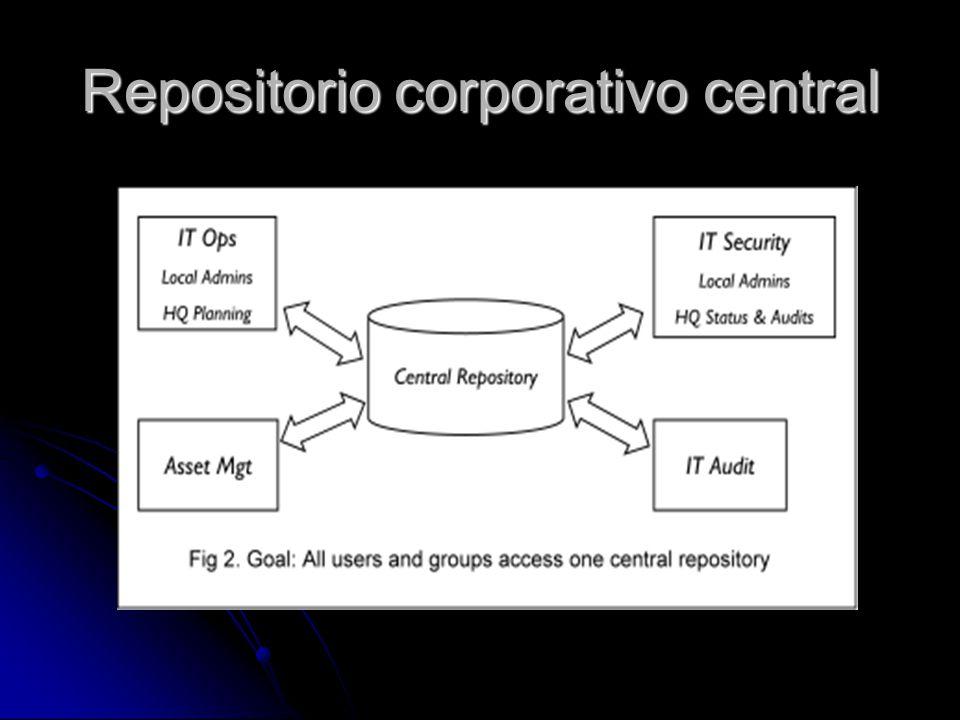 Repositorio corporativo central