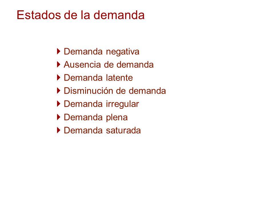 Estados de la demanda Demanda negativa Ausencia de demanda Demanda latente Disminución de demanda Demanda irregular Demanda plena Demanda saturada