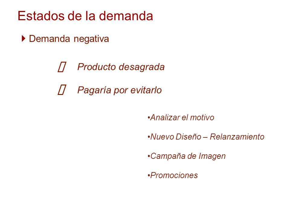 Estados de la demanda Demanda negativa Producto desagrada Pagaría por evitarlo Analizar el motivo Nuevo Diseño – Relanzamiento Campaña de Imagen Promo