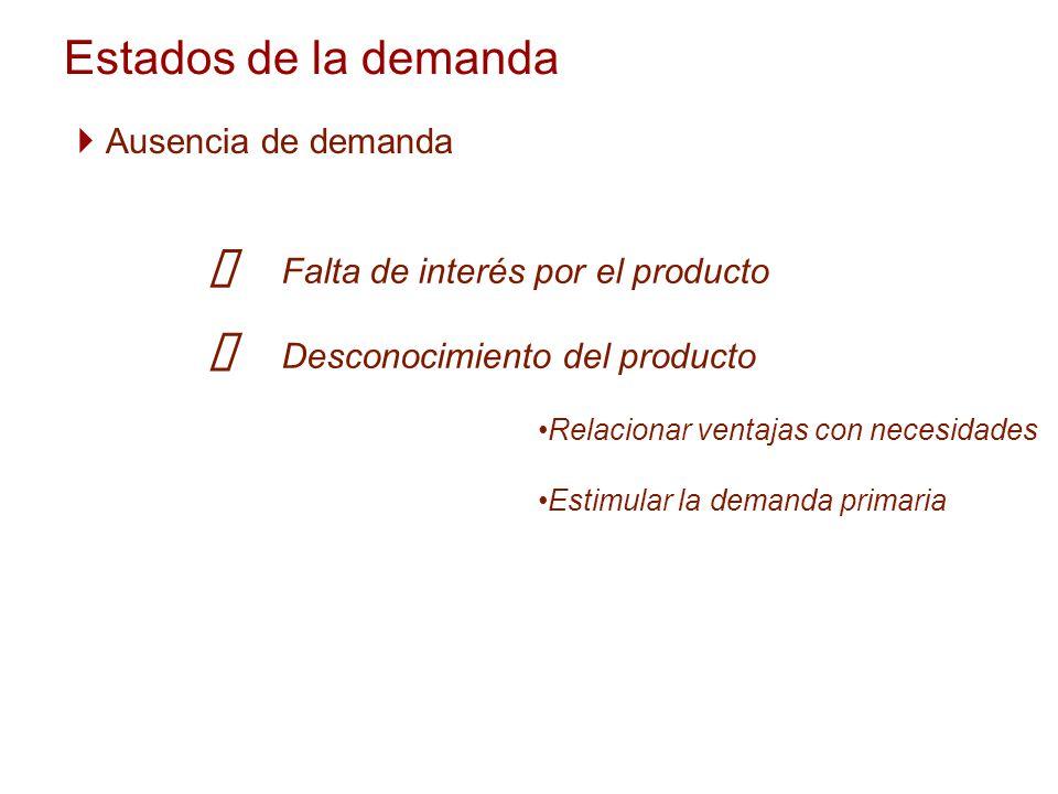 Estados de la demanda Ausencia de demanda Falta de interés por el producto Desconocimiento del producto Relacionar ventajas con necesidades Estimular