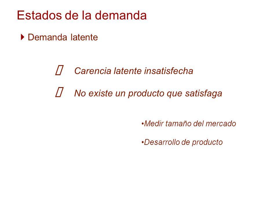 Estados de la demanda Demanda latente Carencia latente insatisfecha No existe un producto que satisfaga Medir tamaño del mercado Desarrollo de product