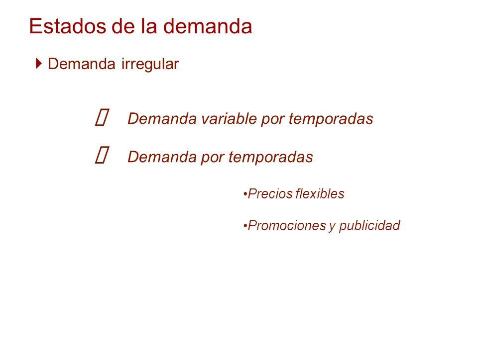 Estados de la demanda Demanda irregular Demanda variable por temporadas Demanda por temporadas Precios flexibles Promociones y publicidad