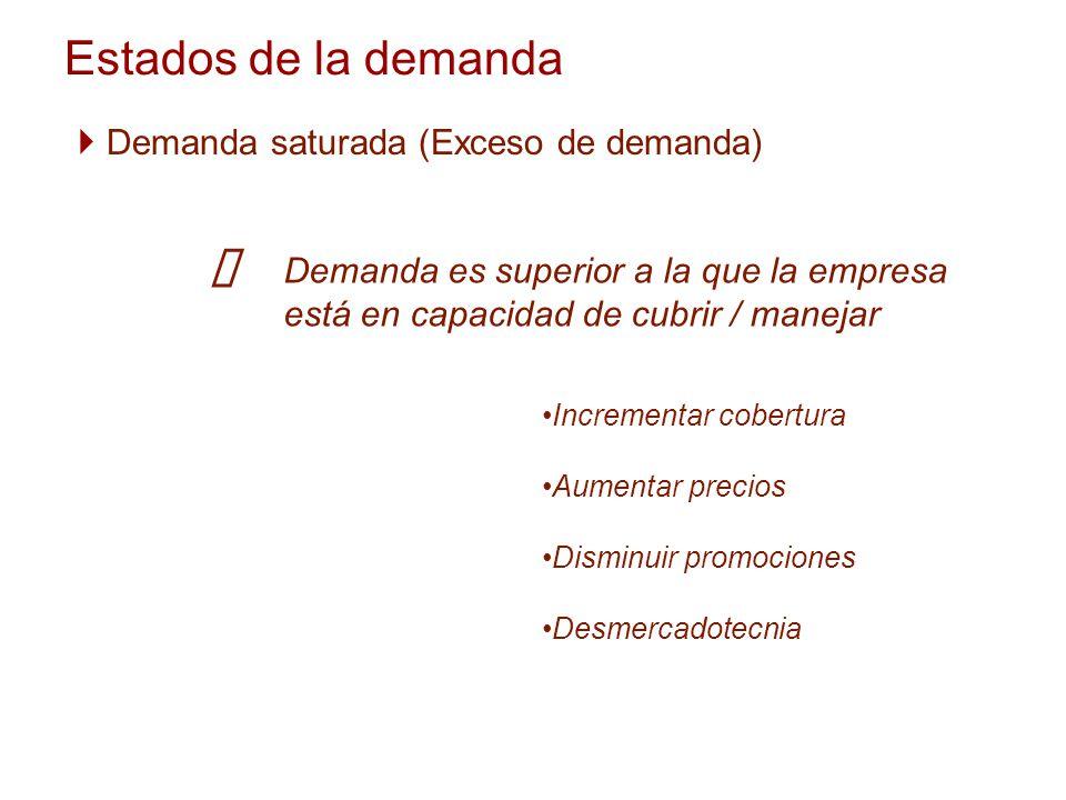 Estados de la demanda Demanda saturada (Exceso de demanda) Demanda es superior a la que la empresa está en capacidad de cubrir / manejar Incrementar c