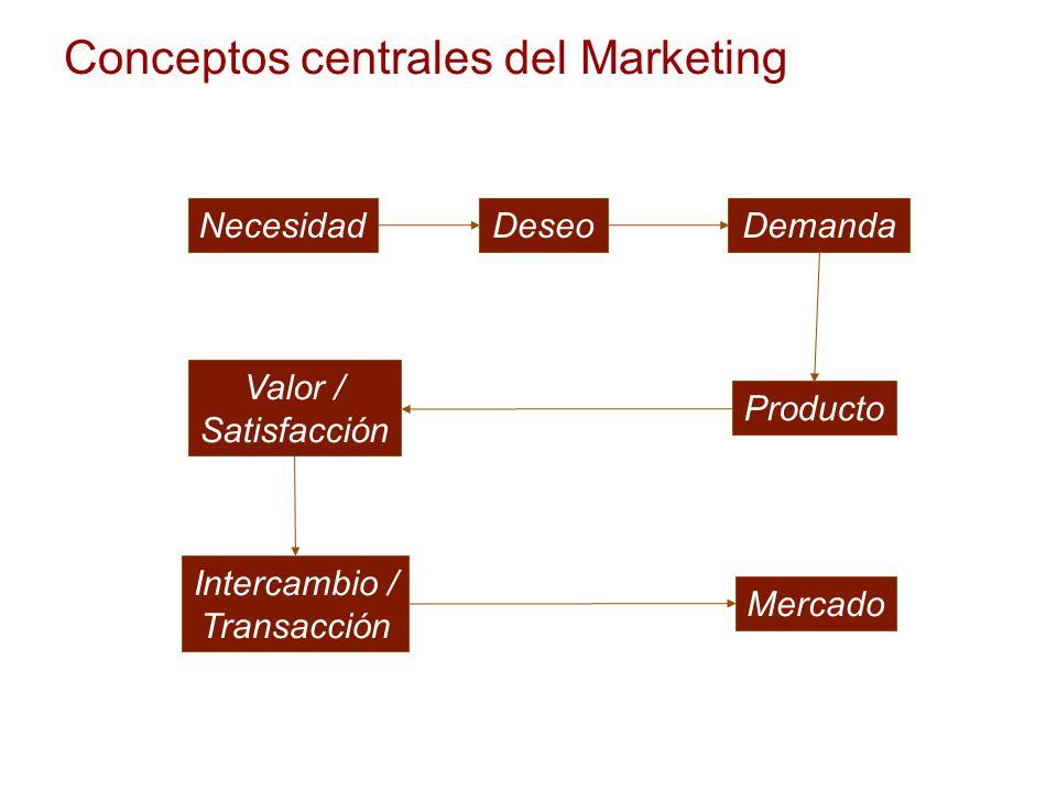 Conceptos centrales del Marketing DeseoNecesidadDemanda Producto Valor / Satisfacción Intercambio / Transacción Mercado