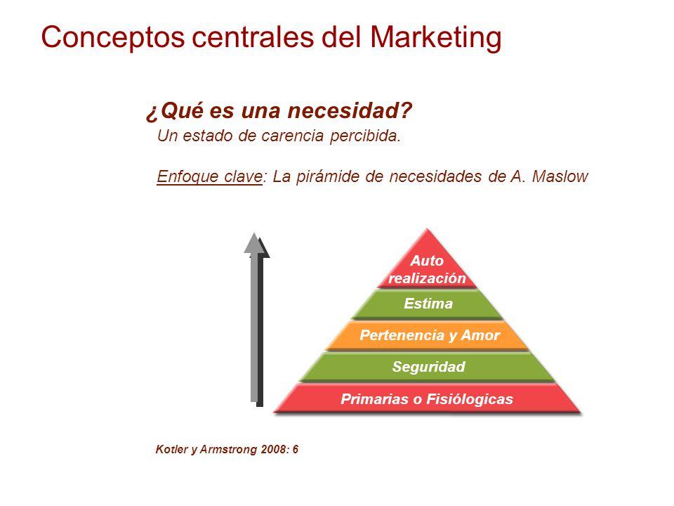 Primarias o Fisiólogicas Seguridad Pertenencia y Amor Estima Auto realización Conceptos centrales del Marketing ¿Qué es una necesidad? Un estado de ca