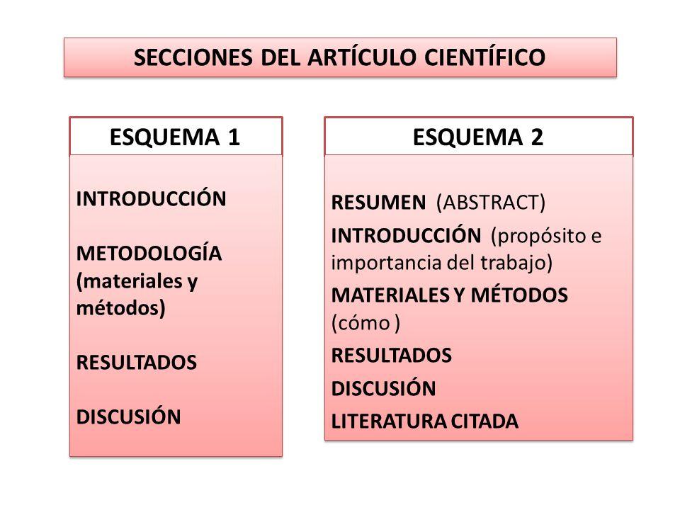 SECCIONES DEL ARTÍCULO CIENTÍFICO ESQUEMA 1ESQUEMA 2 INTRODUCCIÓN METODOLOGÍA (materiales y métodos) RESULTADOS DISCUSIÓN INTRODUCCIÓN METODOLOGÍA (ma