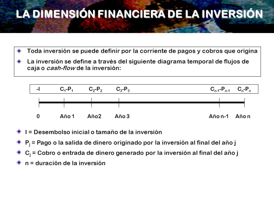 Toda inversión se puede definir por la corriente de pagos y cobros que origina La inversión se define a través del siguiente diagrama temporal de fluj