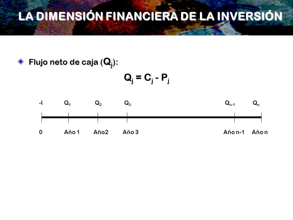 Flujo neto de caja ( Q j ): Q j = C j - P j 0Año 1Año2Año 3 Año n-1 Año n -IQ 1 Q 2 Q 3 Q n-1 Q n LA DIMENSIÓN FINANCIERA DE LA INVERSIÓN
