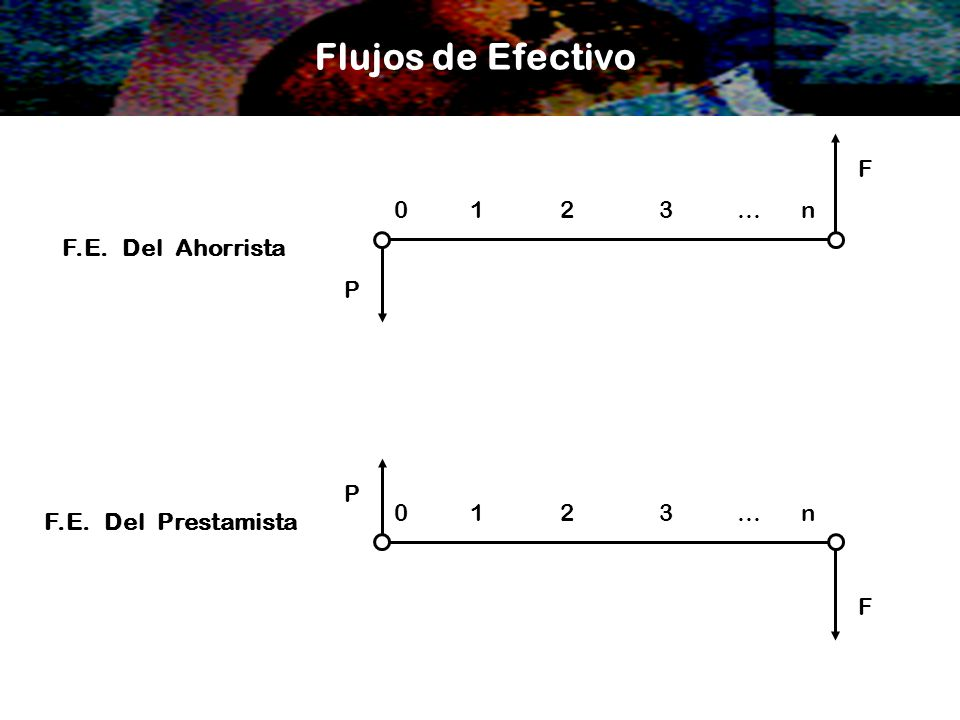 Flujos de Efectivo F.E. Del Ahorrista F.E. Del Prestamista 0 123n… 0 123 n … P F F P