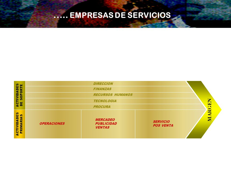 ..... EMPRESAS DE SERVICIOS MARGEN ACTIVIDADES PRIMARIAS ACTIVIDADES DE SOPORTE DIRECCION FINANZAS RECURSOS HUMANOS TECNOLOGIA PROCURA SERVICIO POS VE