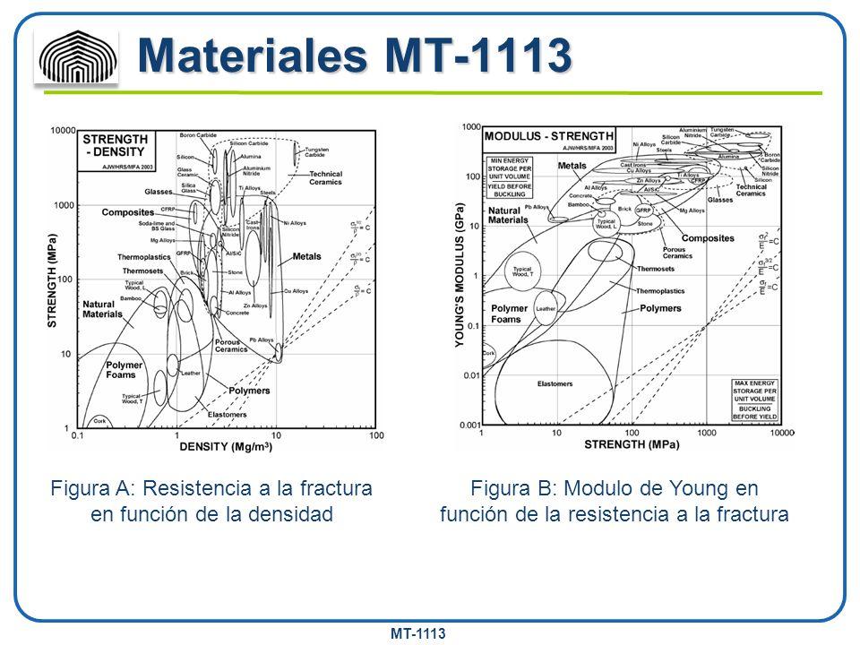 MT-1113 Materiales MT-1113 Figura A: Resistencia a la fractura en función de la densidad Figura B: Modulo de Young en función de la resistencia a la f