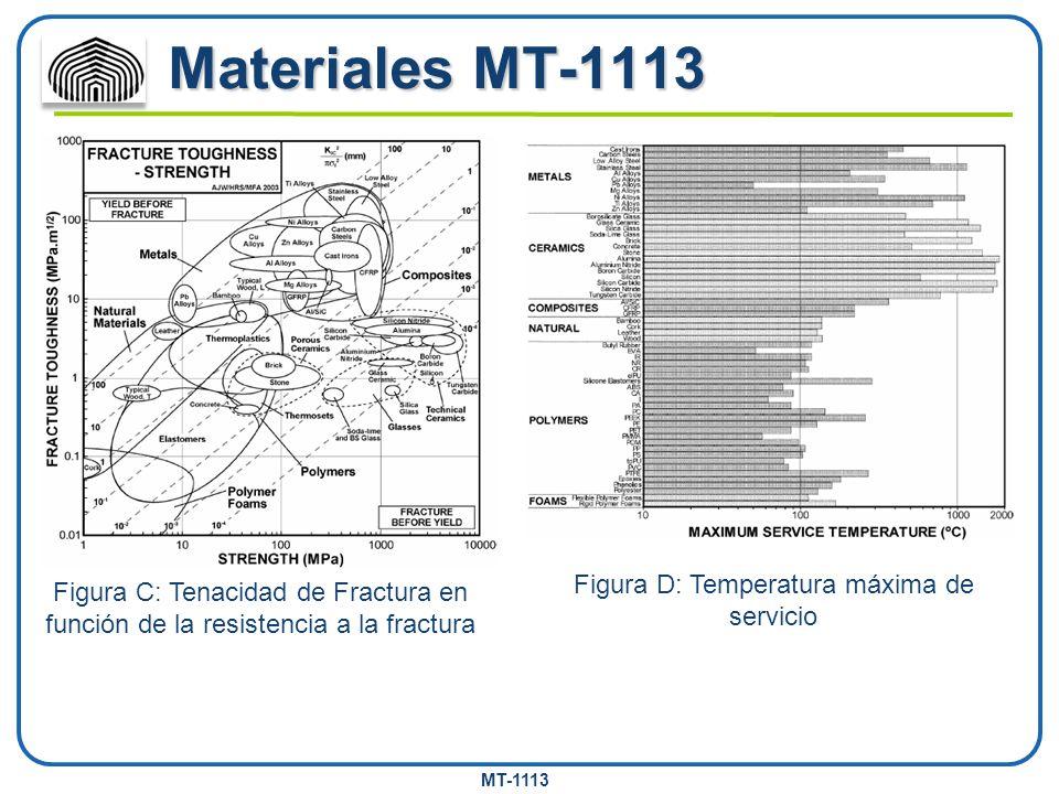 MT-1113 Materiales MT-1113 Figura C: Tenacidad de Fractura en función de la resistencia a la fractura Figura D: Temperatura máxima de servicio