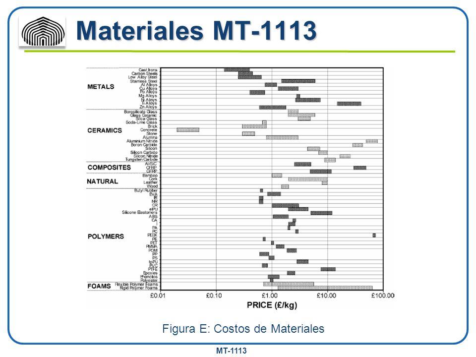 MT-1113 Materiales MT-1113 Figura E: Costos de Materiales