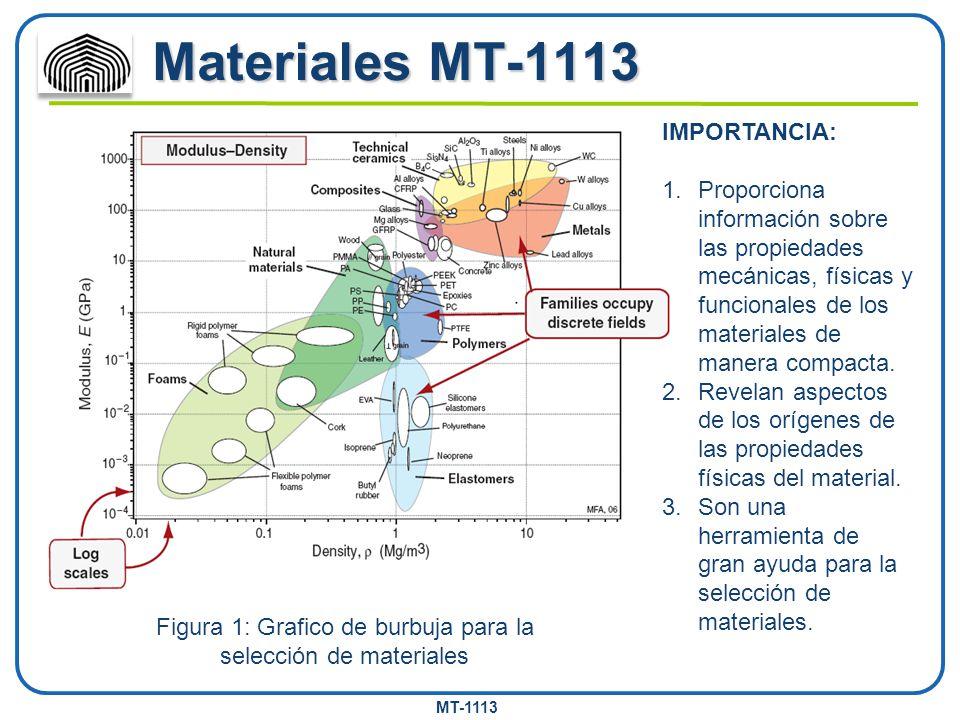 MT-1113 Materiales MT-1113 Figura 1: Grafico de burbuja para la selección de materiales IMPORTANCIA: 1.Proporciona información sobre las propiedades m