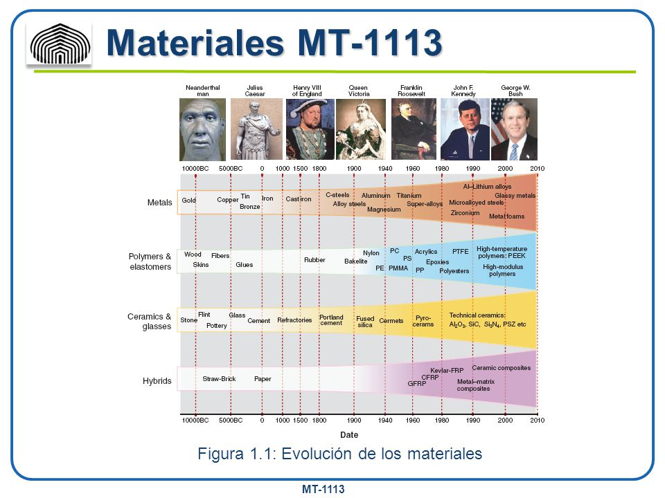 MT-1113 Materiales MT-1113 Figura 1.1: Evolución de los materiales