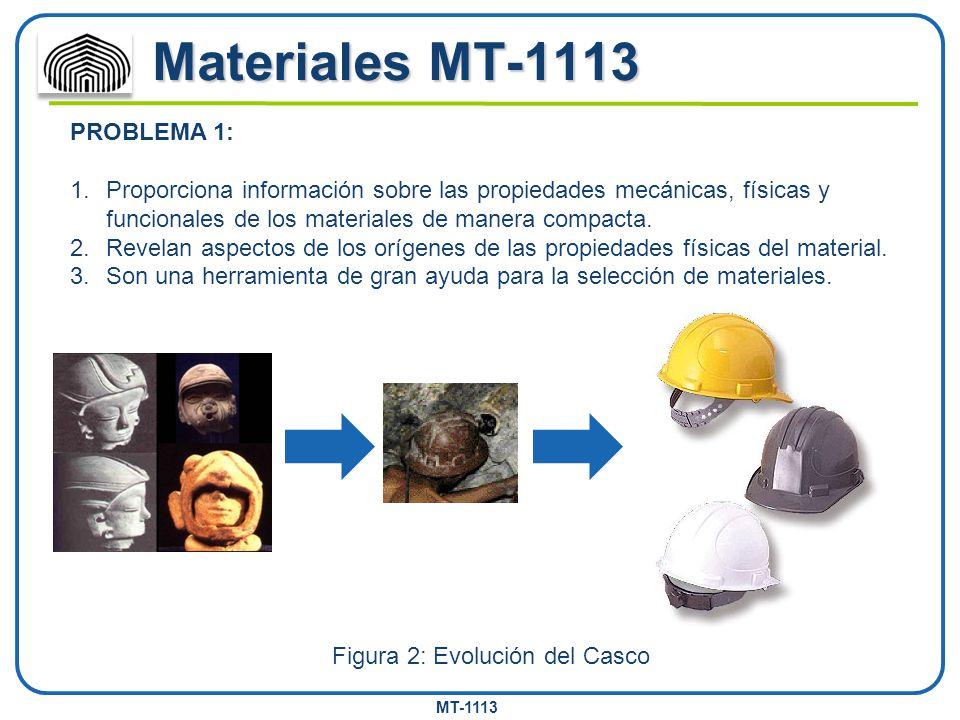MT-1113 Materiales MT-1113 Figura 2: Evolución del Casco PROBLEMA 1: 1.Proporciona información sobre las propiedades mecánicas, físicas y funcionales