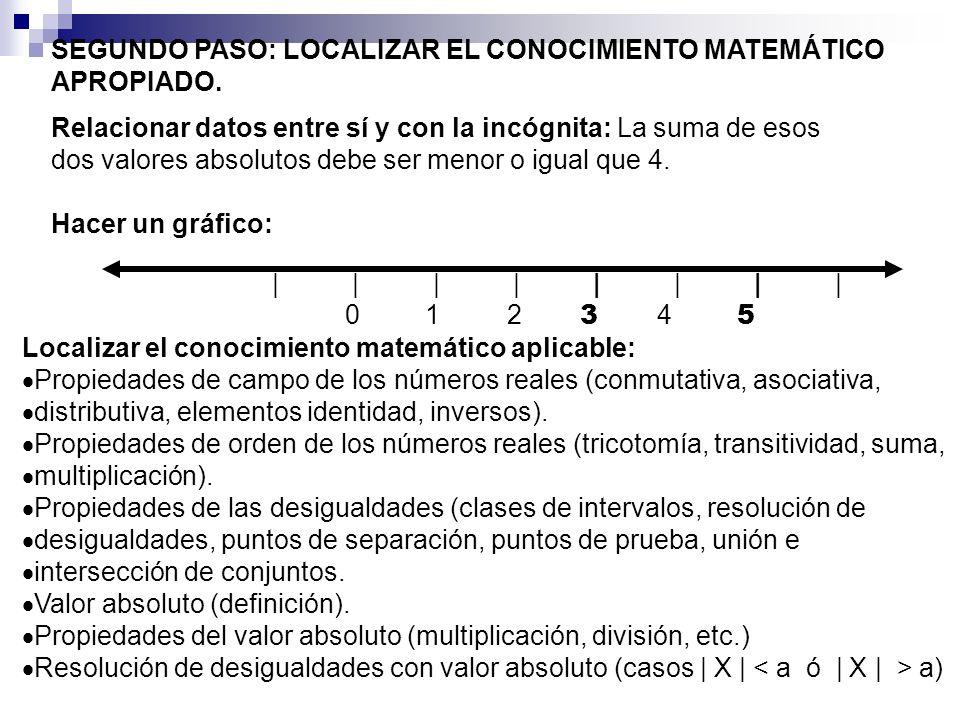 SEGUNDO PASO: LOCALIZAR EL CONOCIMIENTO MATEMÁTICO APROPIADO. Relacionar datos entre sí y con la incógnita: La suma de esos dos valores absolutos debe