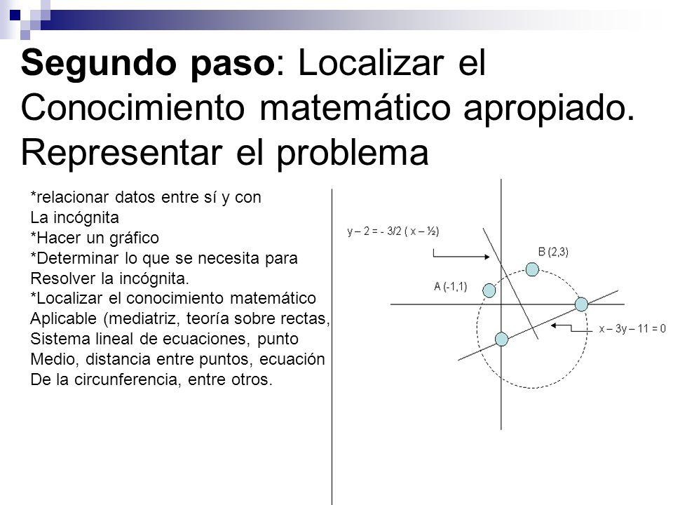 Segundo paso: Localizar el Conocimiento matemático apropiado. Representar el problema *relacionar datos entre sí y con La incógnita *Hacer un gráfico