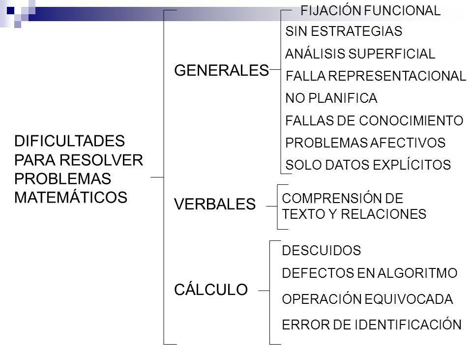 DIFICULTADES PARA RESOLVER PROBLEMAS MATEMÁTICOS GENERALES VERBALES CÁLCULO FIJACIÓN FUNCIONAL SIN ESTRATEGIAS ANÁLISIS SUPERFICIAL FALLA REPRESENTACIONAL NO PLANIFICA FALLAS DE CONOCIMIENTO PROBLEMAS AFECTIVOS SOLO DATOS EXPLÍCITOS COMPRENSIÓN DE TEXTO Y RELACIONES DESCUIDOS ERROR DE IDENTIFICACIÓN DEFECTOS EN ALGORITMO OPERACIÓN EQUIVOCADA