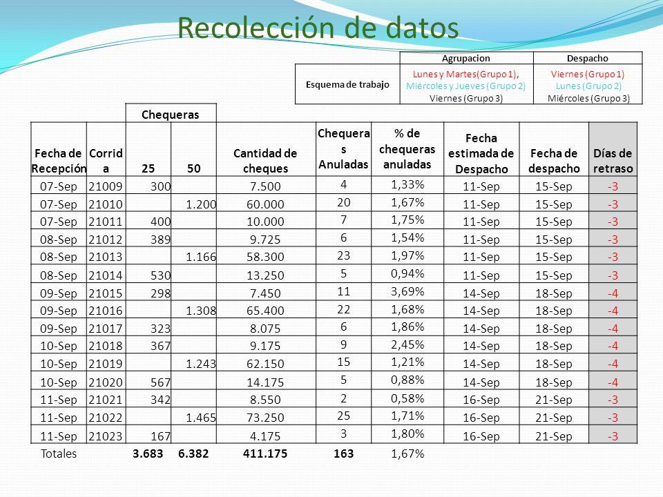 Chequeras Fecha de Recepción Corrid a2550 Cantidad de cheques Chequera s Anuladas % de chequeras anuladas Fecha estimada de Despacho Fecha de despacho Días de retraso 07-Sep21009300 7.500 41,33% 11-Sep15-Sep-3 07-Sep21010 1.20060.000 201,67% 11-Sep15-Sep-3 07-Sep21011400 10.000 71,75% 11-Sep15-Sep-3 08-Sep21012389 9.725 61,54% 11-Sep15-Sep-3 08-Sep21013 1.16658.300 231,97% 11-Sep15-Sep-3 08-Sep21014530 13.250 50,94% 11-Sep15-Sep-3 09-Sep21015298 7.450 113,69% 14-Sep18-Sep-4 09-Sep21016 1.30865.400 221,68% 14-Sep18-Sep-4 09-Sep21017323 8.075 61,86% 14-Sep18-Sep-4 10-Sep21018367 9.175 92,45% 14-Sep18-Sep-4 10-Sep21019 1.24362.150 151,21% 14-Sep18-Sep-4 10-Sep21020567 14.175 50,88% 14-Sep18-Sep-4 11-Sep21021342 8.550 20,58% 16-Sep21-Sep-3 11-Sep21022 1.46573.250 251,71% 16-Sep21-Sep-3 11-Sep21023167 4.175 31,80% 16-Sep21-Sep-3 Totales3.6836.382411.1751631,67% AgrupacionDespacho Esquema de trabajo Lunes y Martes(Grupo 1), Miércoles y Jueves (Grupo 2) Viernes (Grupo 3) Viernes (Grupo 1) Lunes (Grupo 2) Miércoles (Grupo 3) Recolección de datos