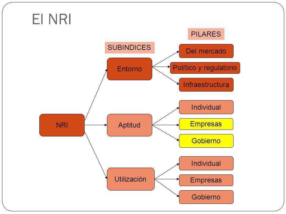 El NRI NRI Entorno Aptitud Utilización Del mercado Político y regulatorio Infraestructura Individual Empresas Gobierno Individual Empresas Gobierno SU