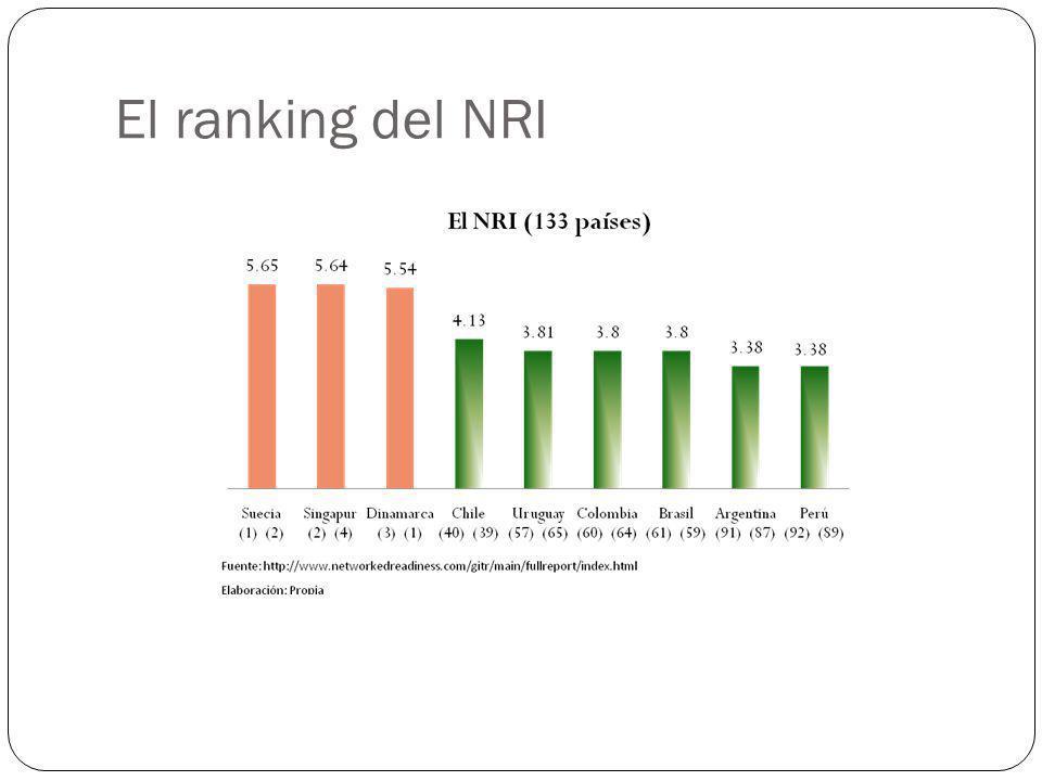 El ranking del NRI