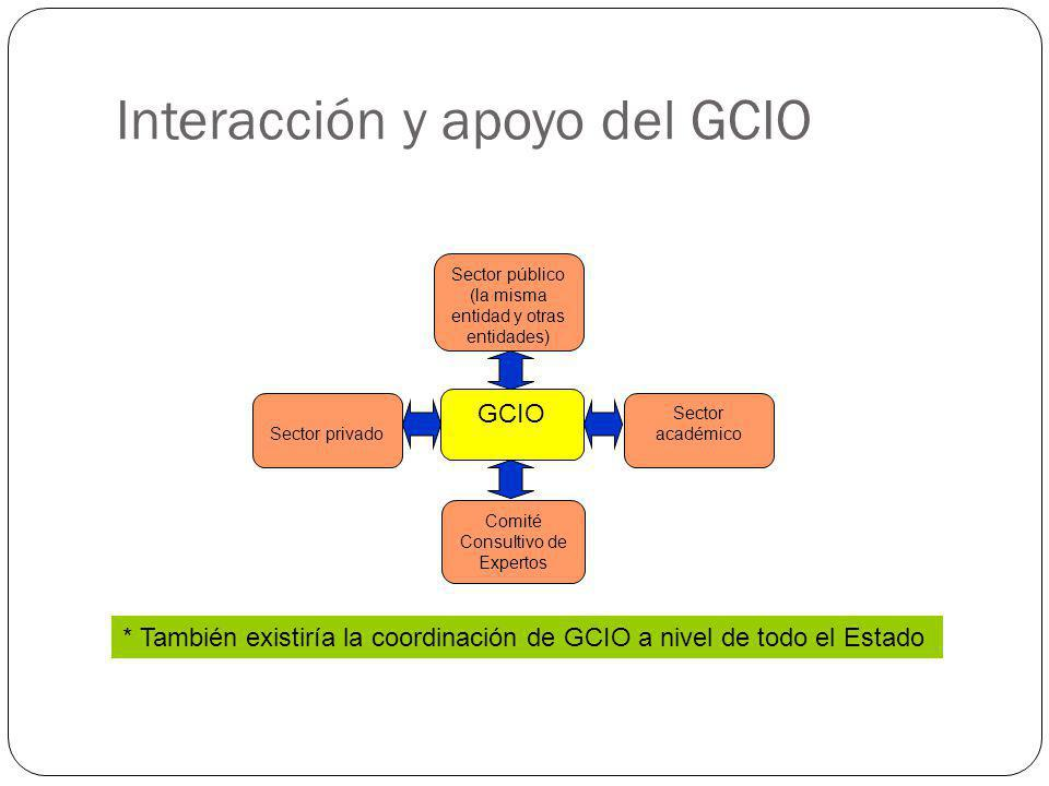 Interacción y apoyo del GCIO GCIO Comité Consultivo de Expertos Sector público (la misma entidad y otras entidades) Sector académico Sector privado *