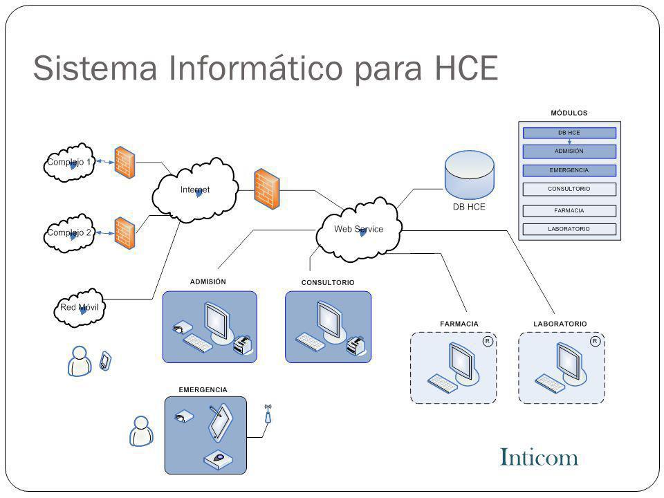 Sistema Informático para HCE Inticom