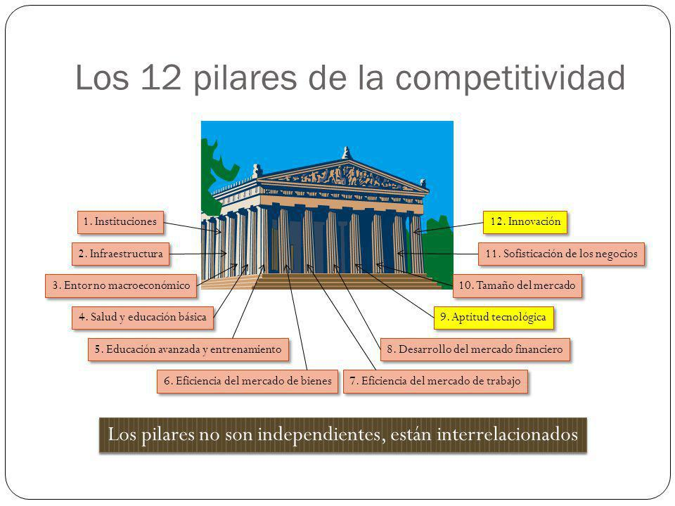Los 12 pilares de la competitividad 4. Salud y educación básica 1. Instituciones 2. Infraestructura 3. Entorno macroeconómico 5. Educación avanzada y