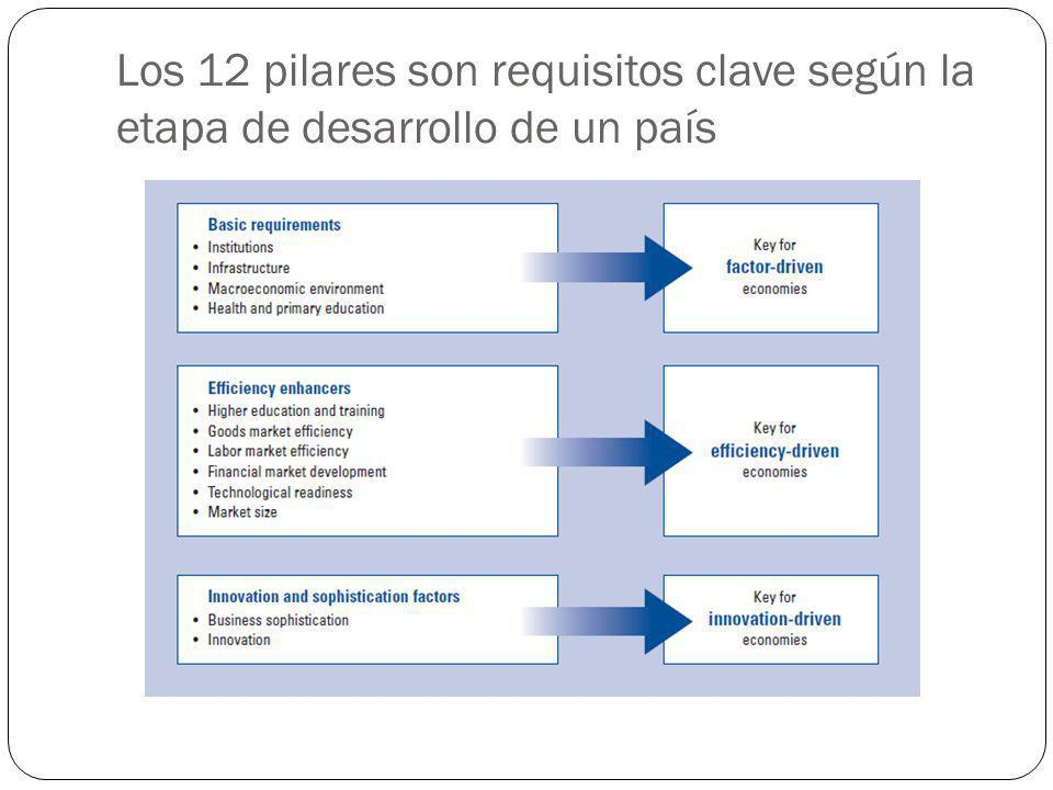 Los 12 pilares son requisitos clave según la etapa de desarrollo de un país