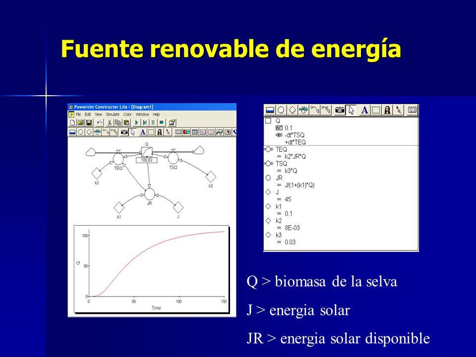 Fuente renovable de energía Q > biomasa de la selva J > energia solar JR > energia solar disponible